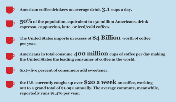 Coffee drinking stats